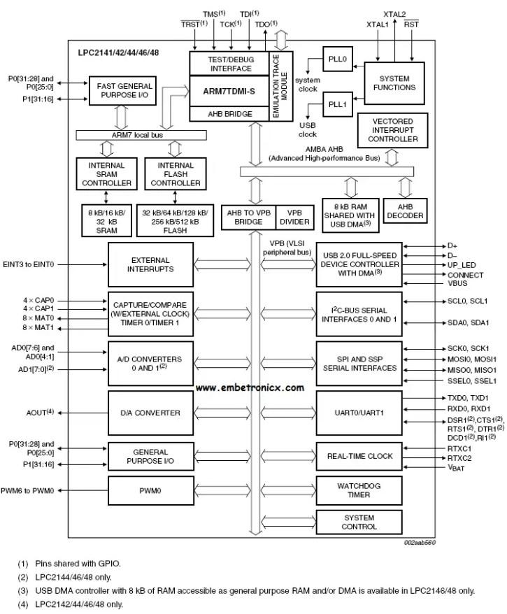 a-1 LPC2148 - Introduction