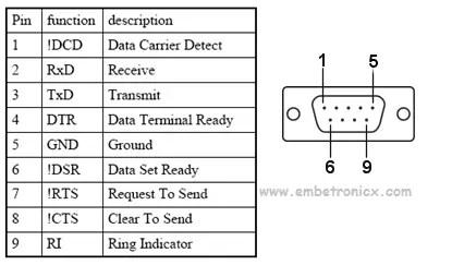 Serial Communication Basics Tutorial | EmbeTronicX