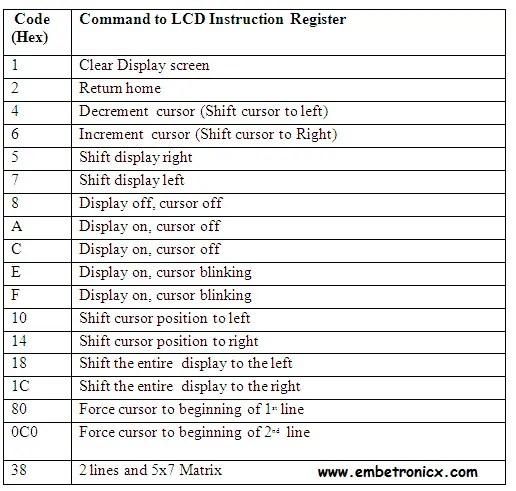 dd LPC2148 - LCD Interfacing