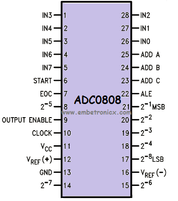ADC0808 8051 - ADC0808 Interfacing