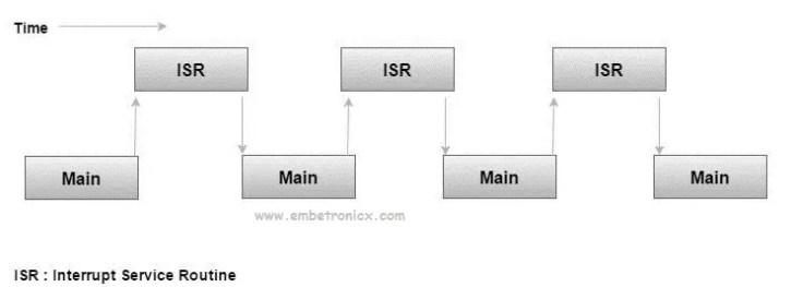 interrupt-embetronicx1 Interrupt Tutorial