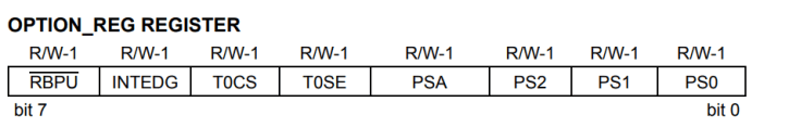 option-register-pic16f877a PIC16F877A - Interrupt Tutorial