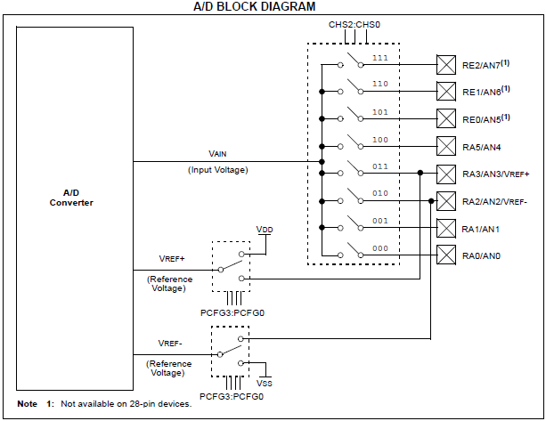pic16f877a adc tutorial  analog to digital converter
