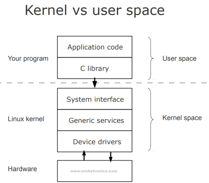 kernel-space-vs-user-space Linux Device Driver Part 1 : Introduction