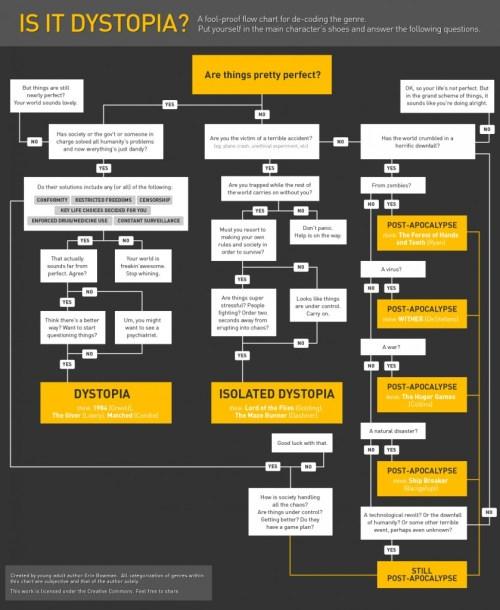 Is it Dystopia? a flowchart for de-coding the genre by Erin Bowman
