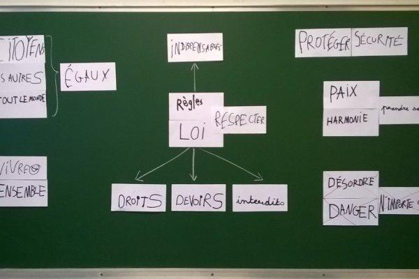 Pictogrammes et règles de vie