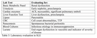 Systemic Lupus Erythematosus Common Complications And