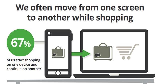 multi device shopping