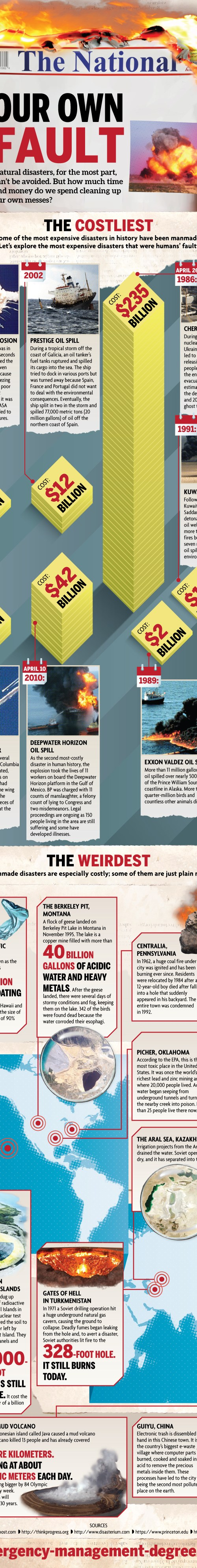 Man-Made Disasters