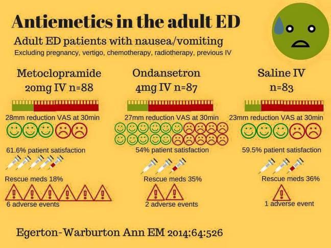 Antiemetics in the Adult ED