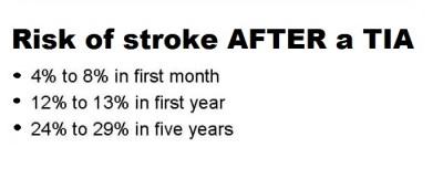 tia_stroke_risk_2013