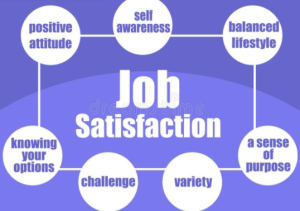 A diagram for job satisfaction