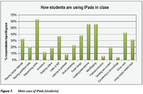 Longfield Academy iPad Study Figure 7