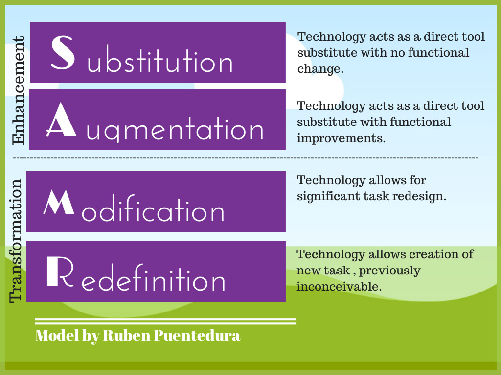 8 Examples Of Transforming Lessons Through The Samr Cycle