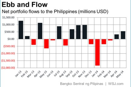 Emerging Market Skeptic - Net portfolio flows to the Philippines