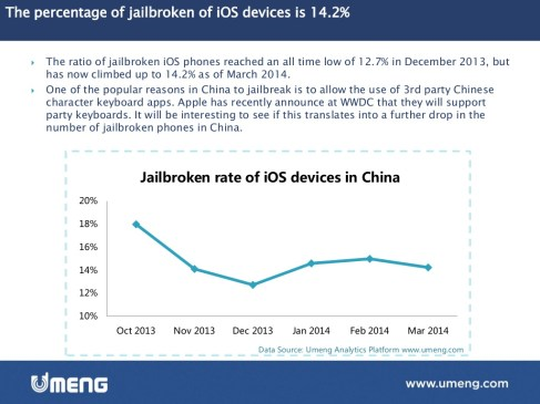 Emerging Market Skeptic - Percentage of Jailbroken iOS devices in China