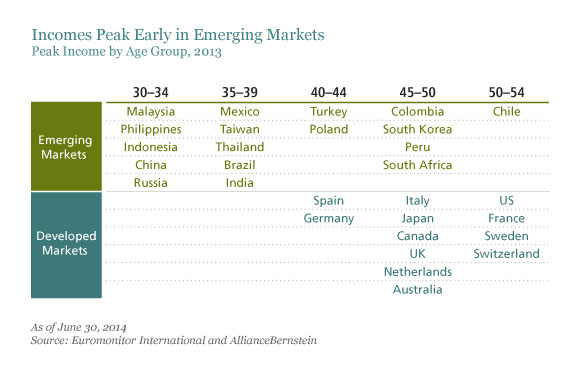 Emerging Market Skeptic - Incomes Peak Early in Emerging Markets
