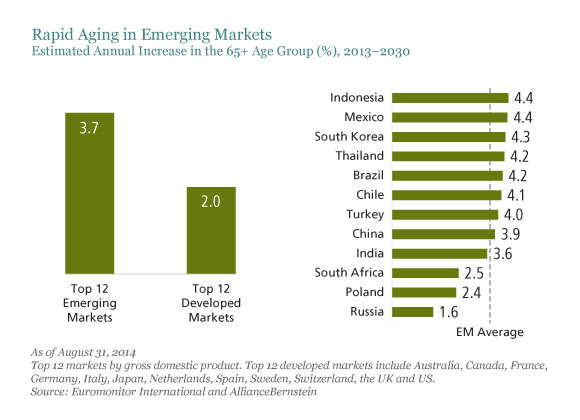 Emerging Market Skeptic - Rapid Aging in Emerging Markets