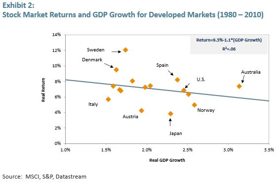 EmergingMarketSkeptic.com - Stock Market Returns and GDP Growth for Developed Markets (1980 – 2010)