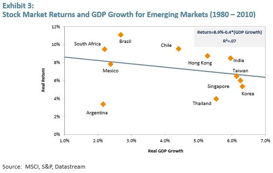 EmergingMarketSkeptic.com - Stock Market Returns and GDP Growth for Emerging Markets (1980 – 2010)