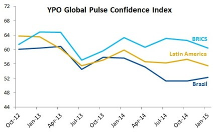 EmergingMarketSkeptic.com - YPO Global Pulse Confidence Index survey of Brazil CEOs