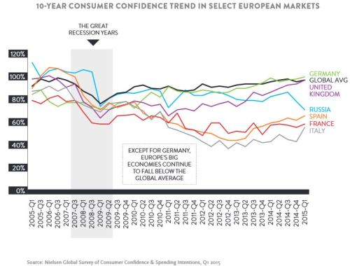 EmergingMarketSkeptic.com - 10-Year Consumer Confidence in European Countries