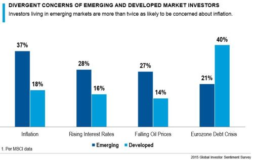 EmergingMarketSkeptic.com - Divergent Concerns of Emerging and Developed Market Investors