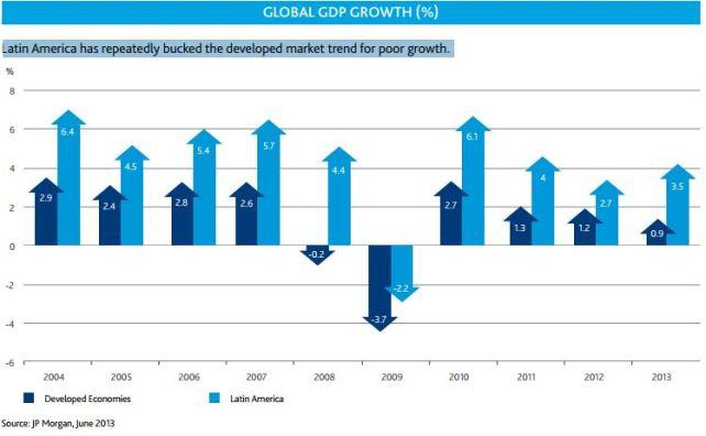 EmergingMarketSkeptic.com - Developed Economies verses Latin America GDP Growth
