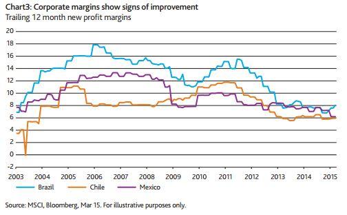 EmergingMarketSkeptic.com - Latin America Corporate Margins