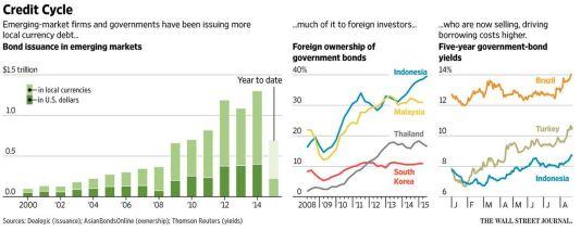 EmergingMarketSkeptic.com - Infographic - Emerging Market Bond Issuance is Up