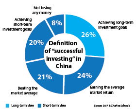 EmergingMarketSkeptic.com - Definition of Successful Investing in China