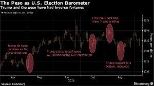 emergingmarketskeptic-com-mexican-peso-as-a-us-election-barometer