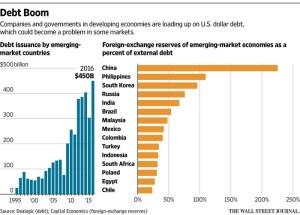 EmergingMarketSkeptic.com - Emerging Market Debt Boom