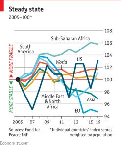 EmergingMarketSkeptic.com - Fragile States By Region