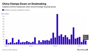 EmergingMarketSkeptic.com - Monthly Overseas Chinese Acquisition Volume