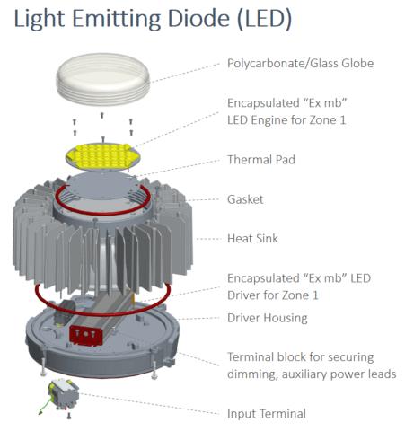 led lighting for hazardous locations