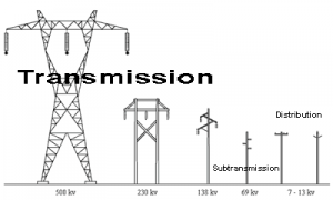 emf caused by electrical transmission lines