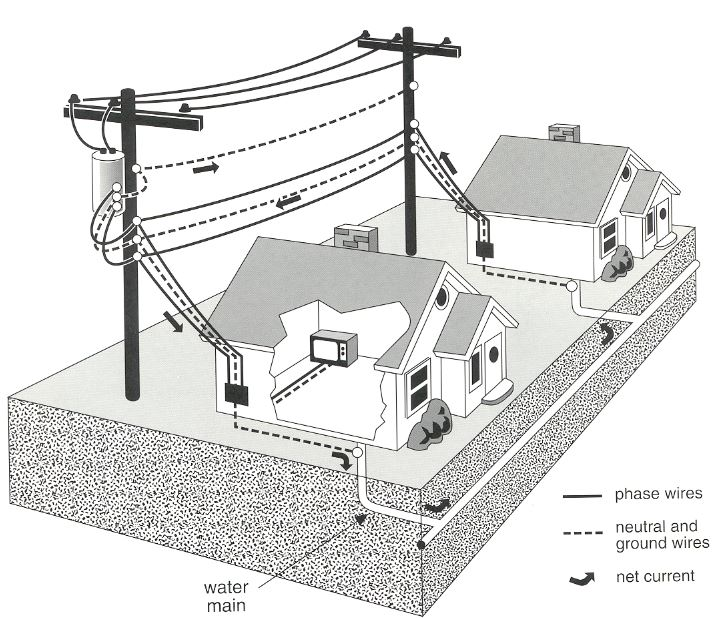 net currents in wiring systems