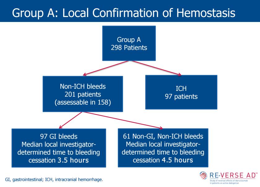 Hematology – Emergency Medicine Literature of Note