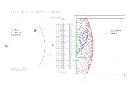 450px-Principle_wfs