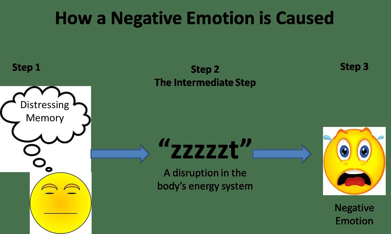Emotion Focused Therapy Worksheet