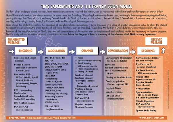 transmission model - digital communication