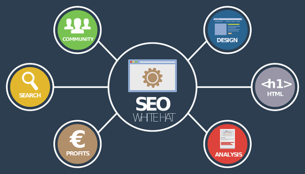Best SEO Services Company in Delhi NCR – Expert Guide 2017