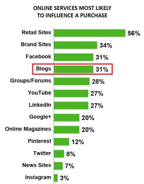 what is blogger outreach