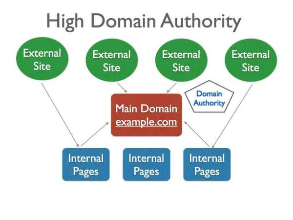 How to Increase Domain Authority (DA) of Your Blog – Guide
