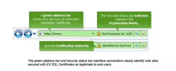 SSL (Secured Sockets Layer) Certificate