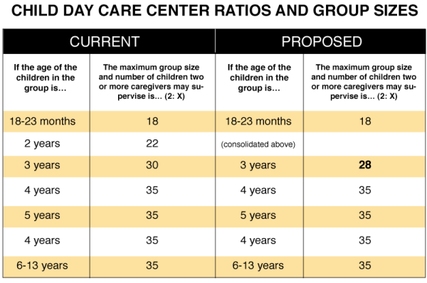 Eligibility Criteria for Starting a Home Daycare Center