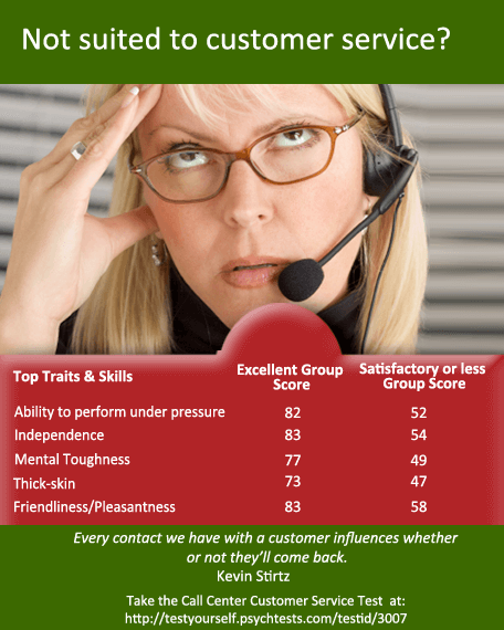 Requirements for Call Center Jobs from Home