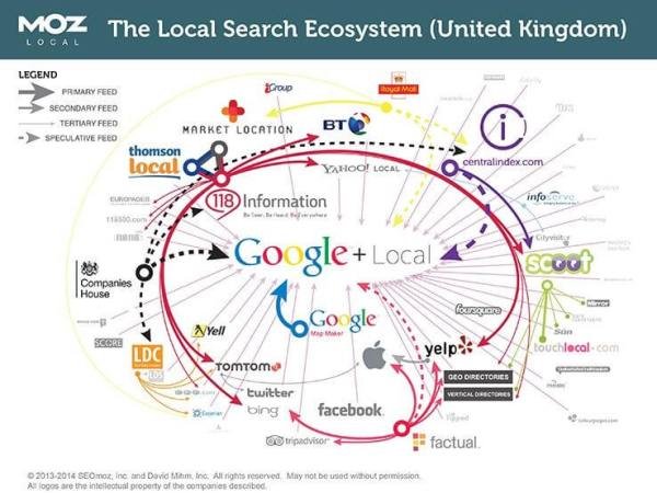 Google Local Search Ranking Factors