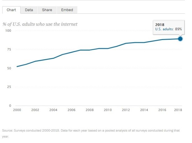 survey done by Pew Research, it was found that nearly 9 in every 10 Americans are using the internet